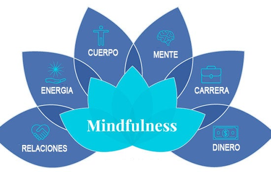 Mindfulness en Quart de Poblet: la psicoterapia innovadora